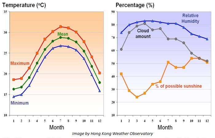 weather in hong kong observatory